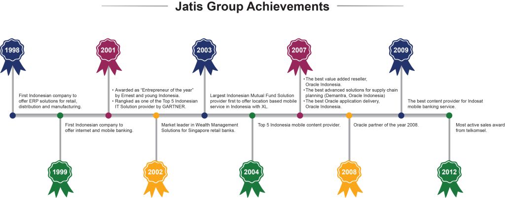 award-and-achievements